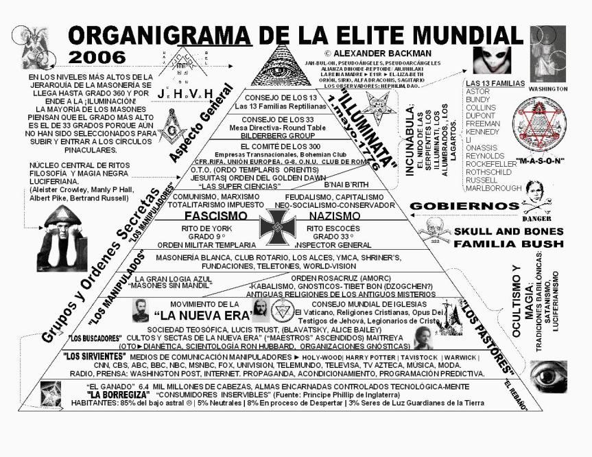 Organigrama de la Élite